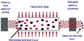 Tia laser là gì?